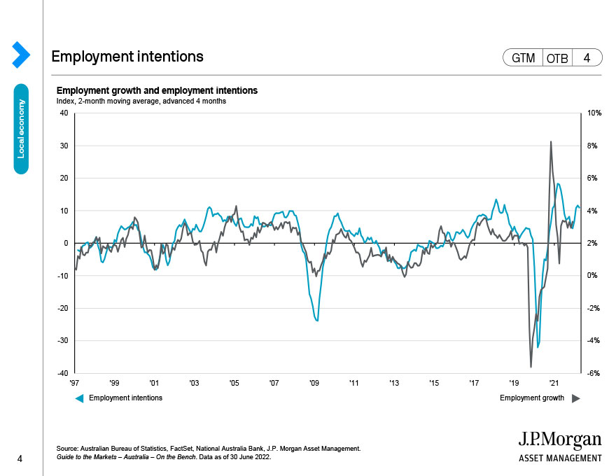 Employment intentions