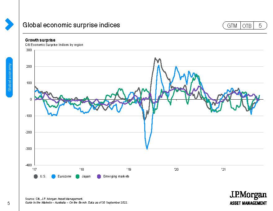 Global economic surprise indices