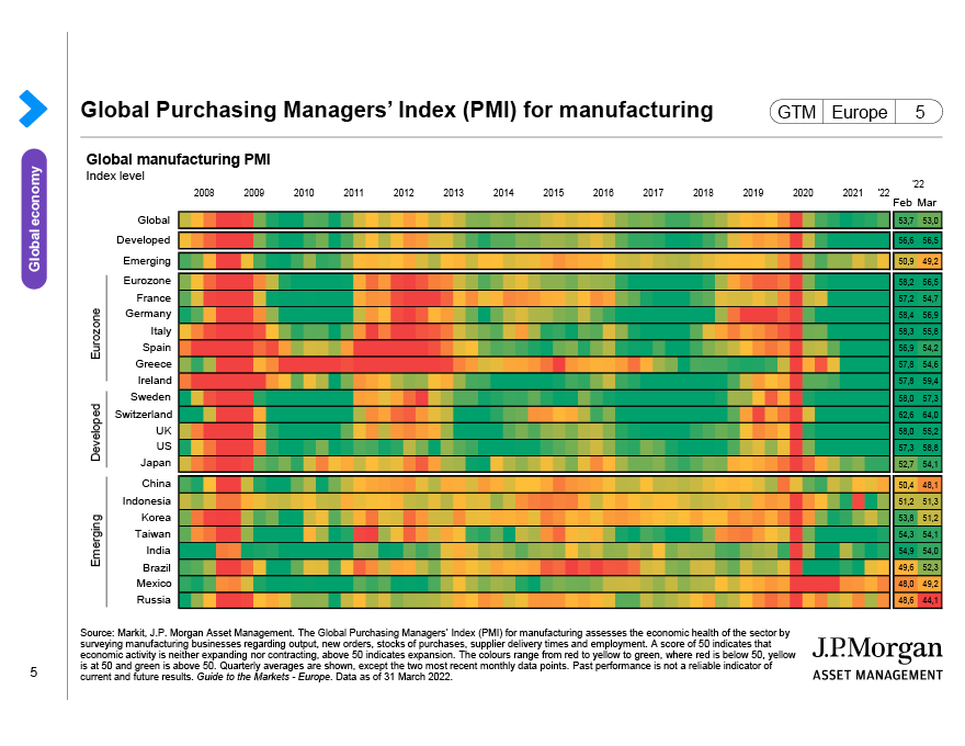 Global Purchasing Managers' Index (PMI) for manufacturing