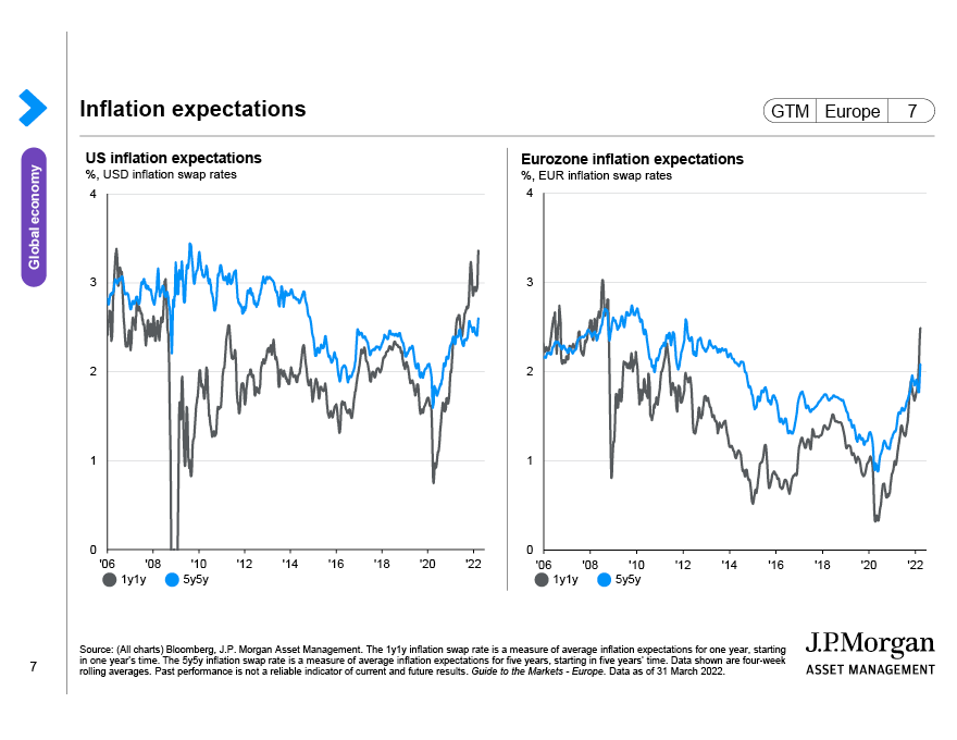 Global inflation expectations