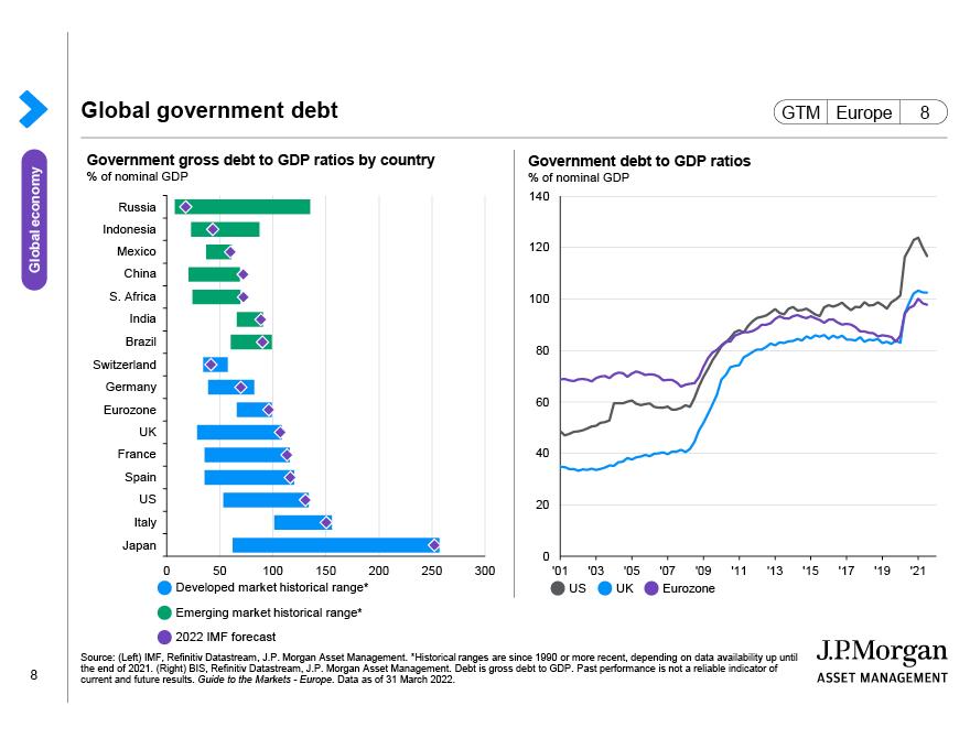 Global government debt