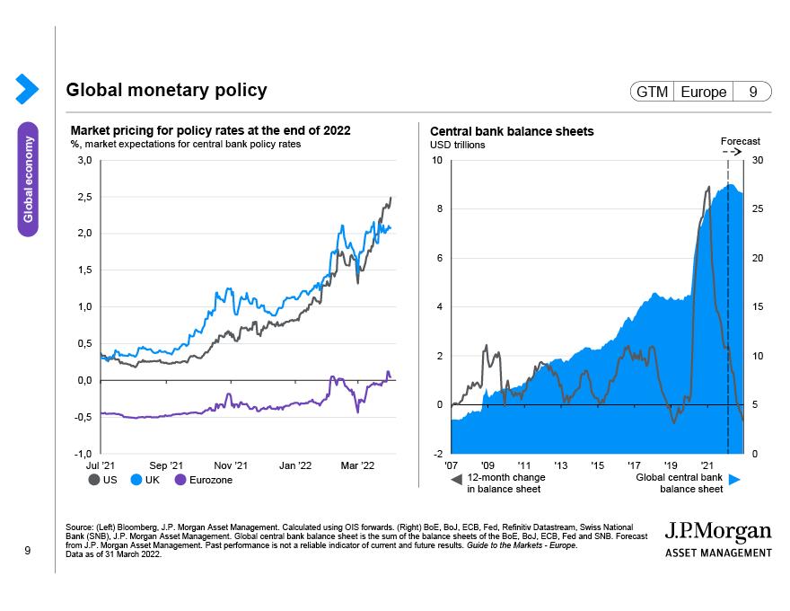 Global monetary policy
