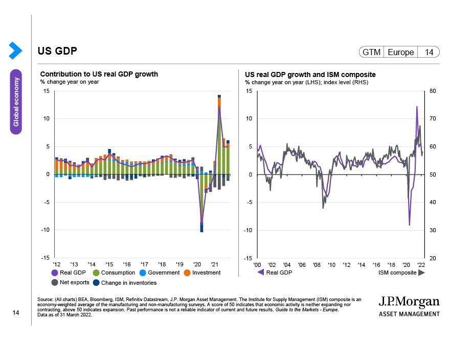 US Economic Monitor
