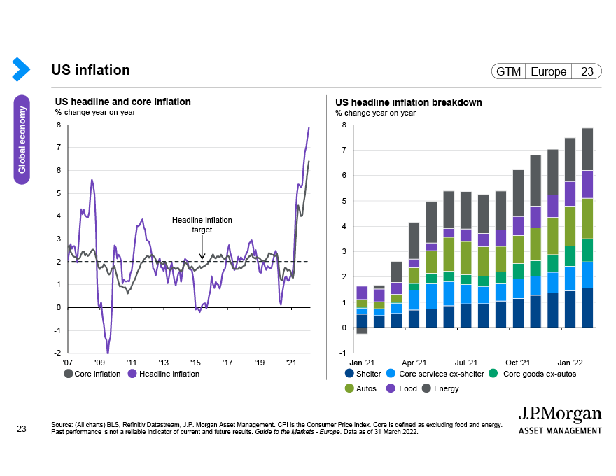 US focus: Labour market shortages and inflation uncertainty