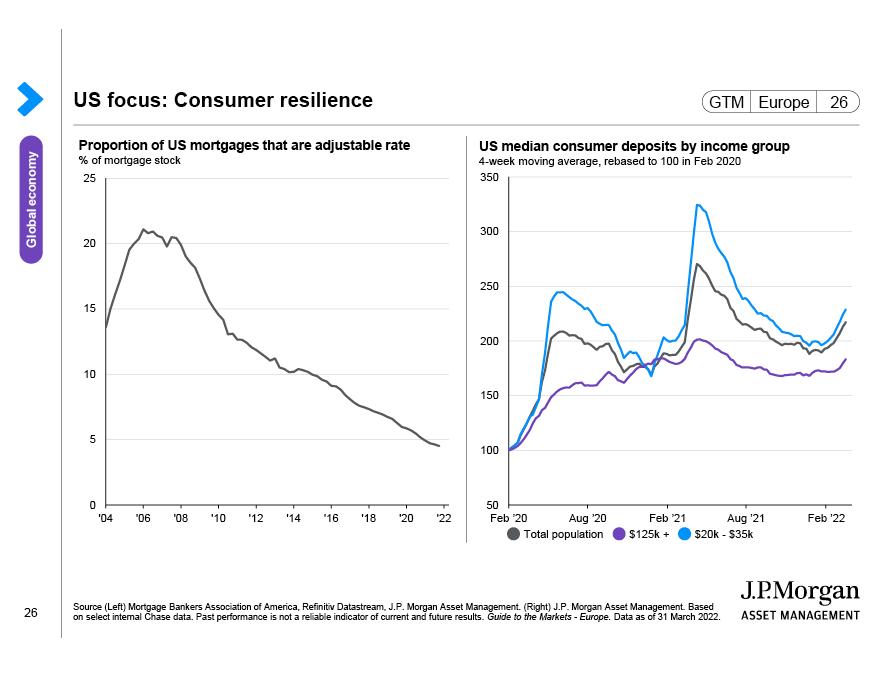 Eurozone consumer