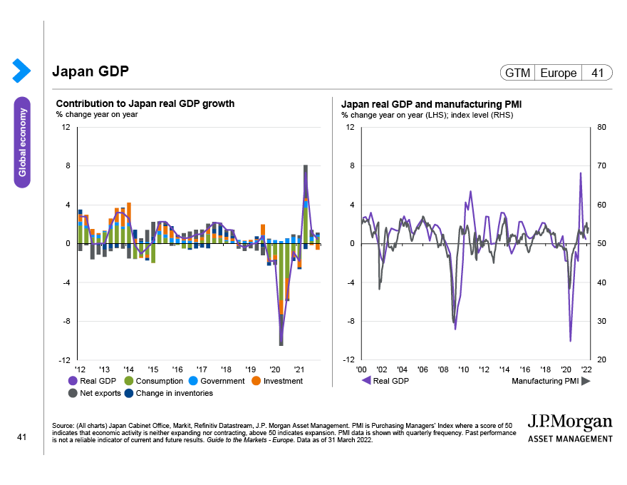 China inflation and policy rates