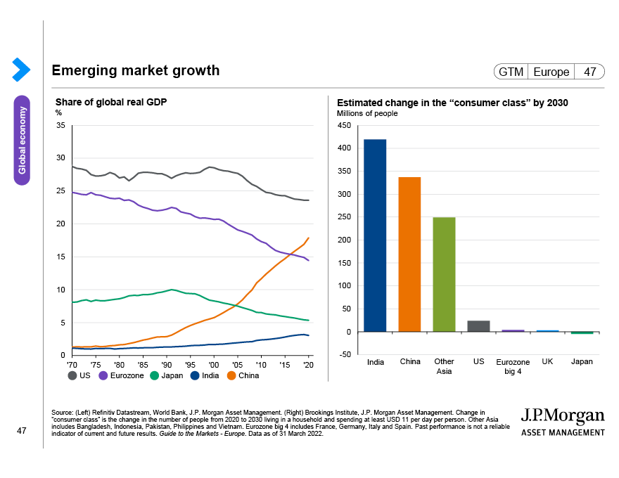 Global equity sector weights