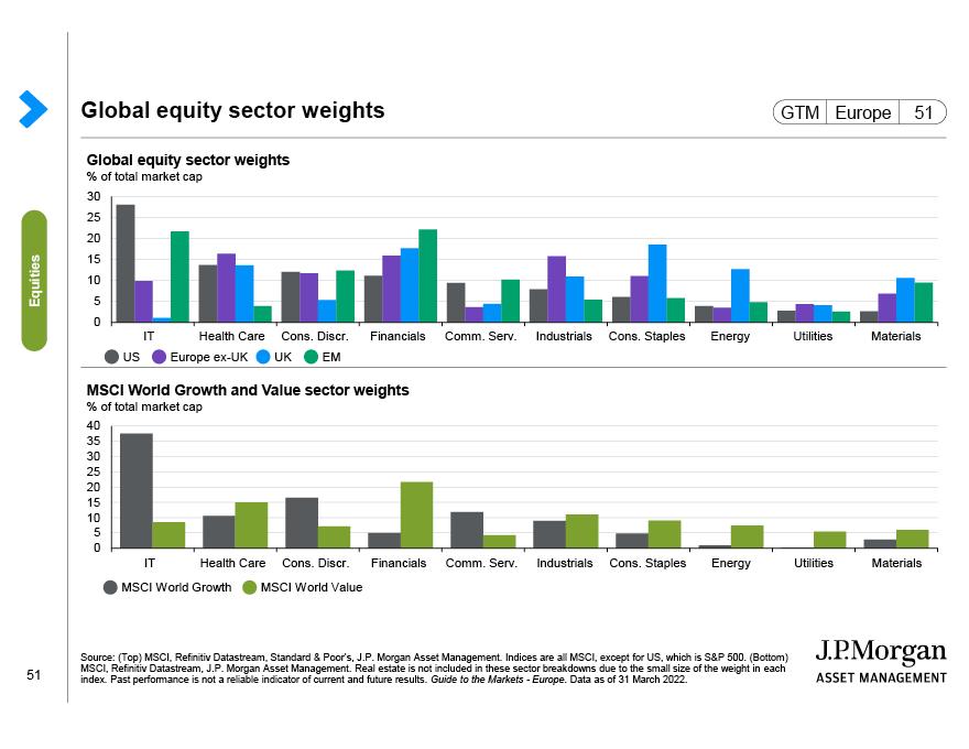 US earnings