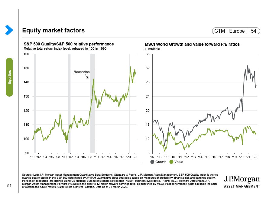 US bull and bear markets
