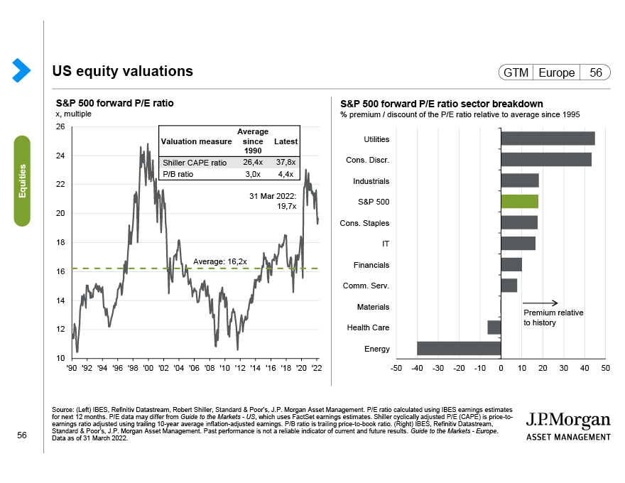 Europe equity valuations
