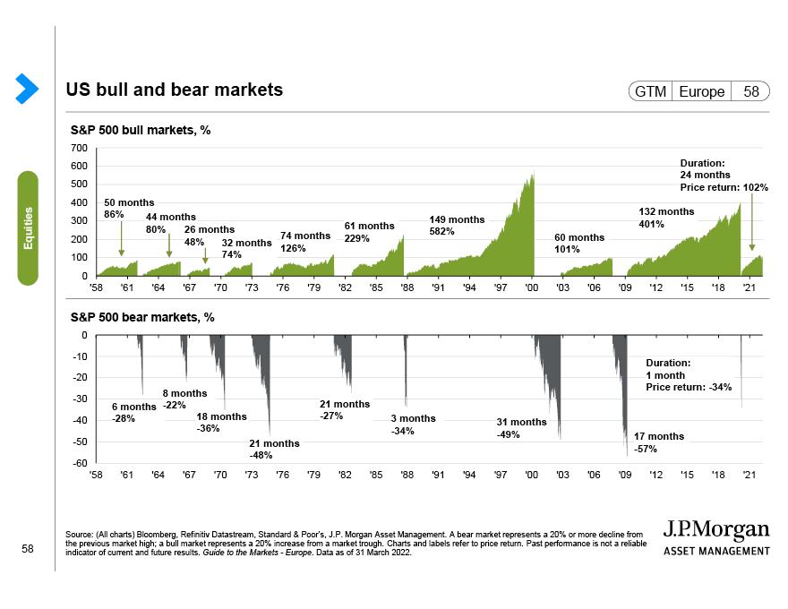 UK earnings