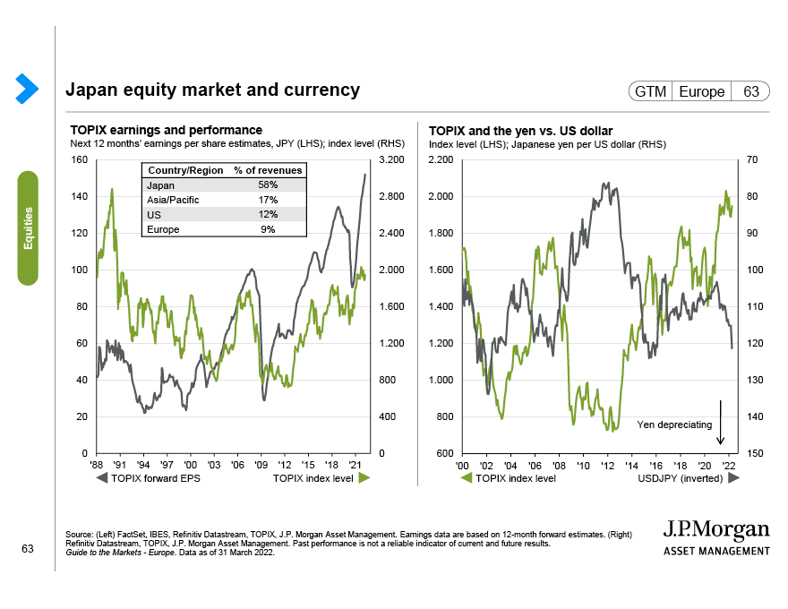 Equity focus: Equity styles, Treasury yields and margins