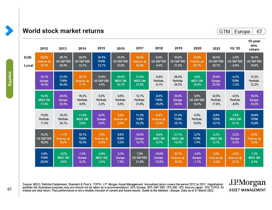 Investment-grade bonds