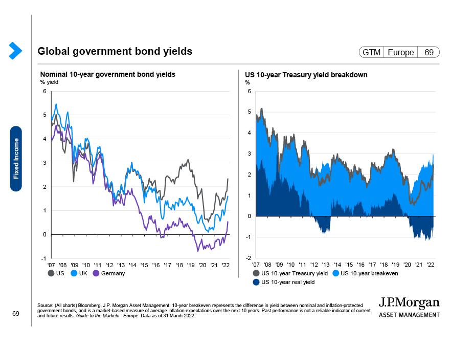 Emerging market bonds