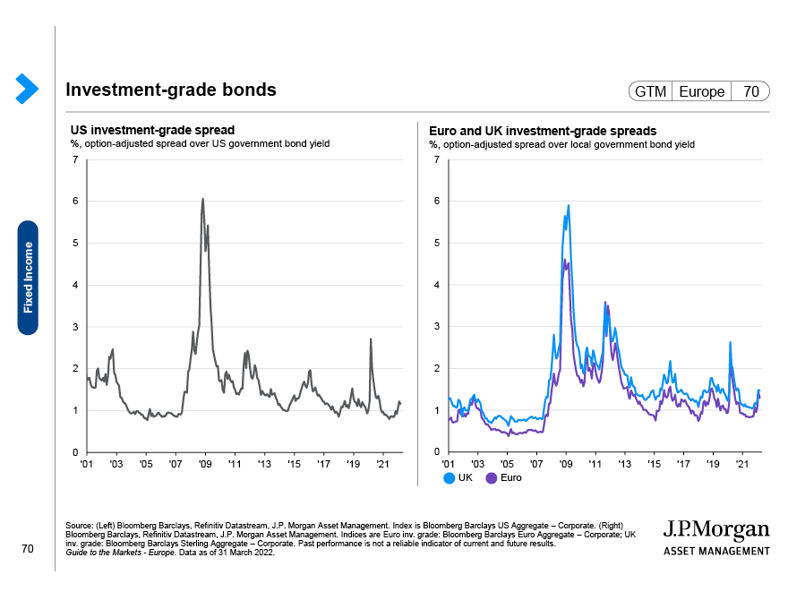 Fixed income diversifiers and yield cushion