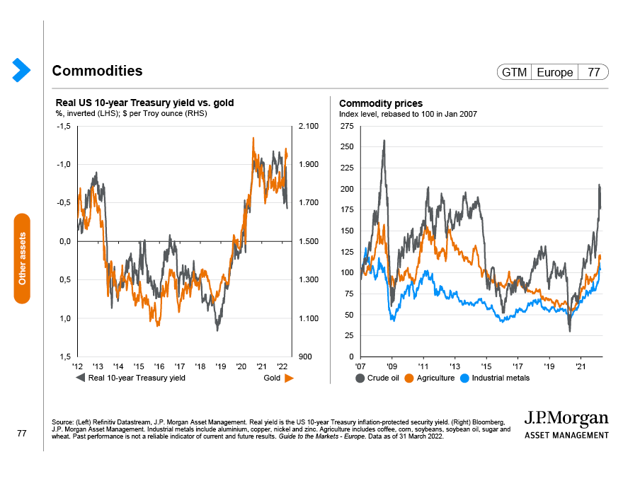 Asset return expectations
