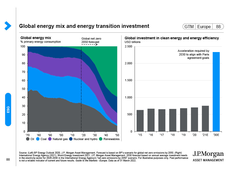 The effect of compounding
