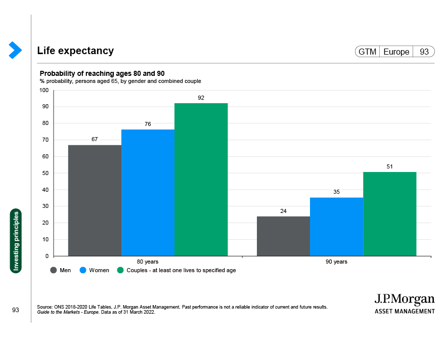 S&P 500 and fund flows