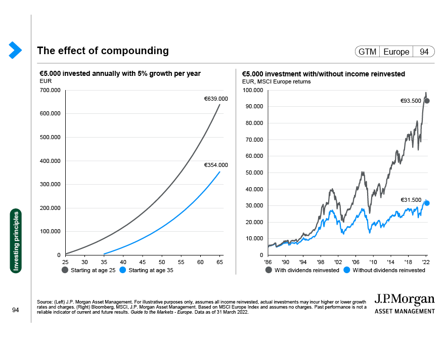 US asset returns by holding period