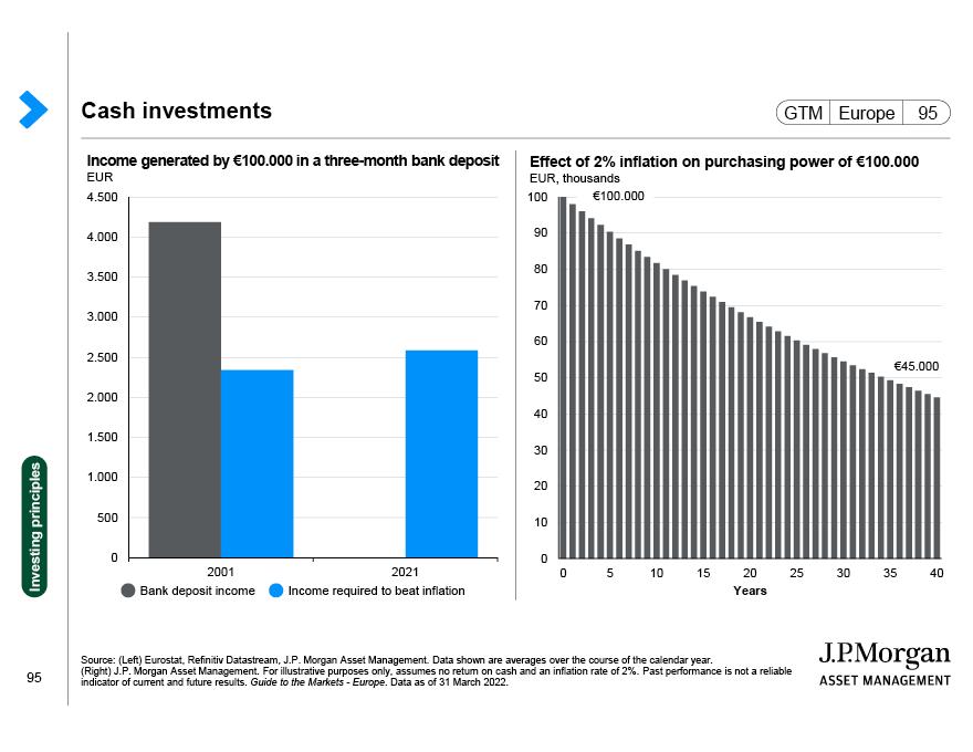 Asset class returns (EUR)