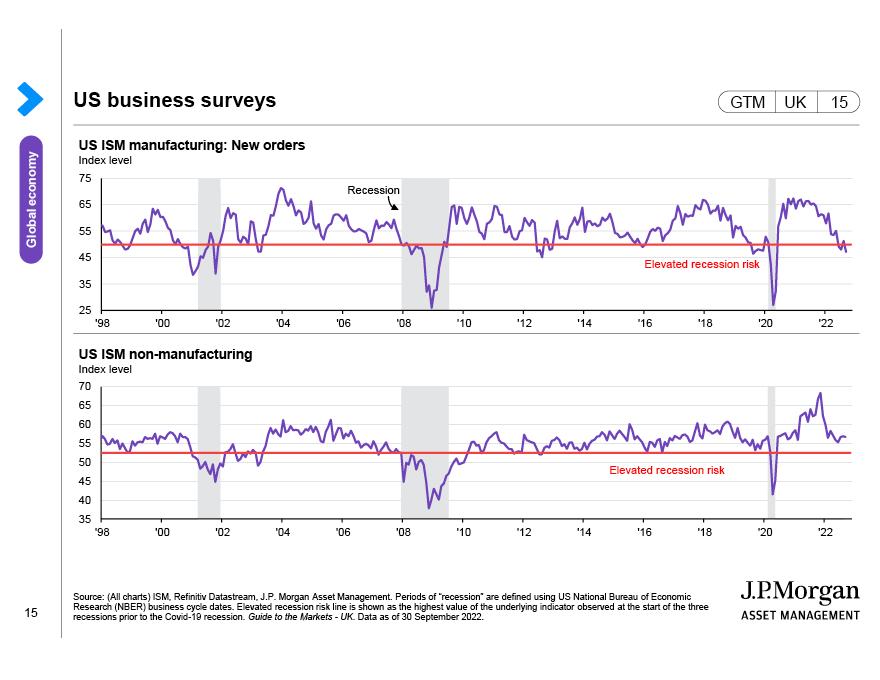 US business surveys