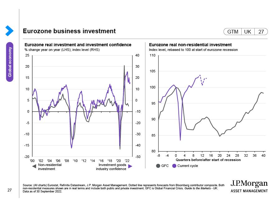 Eurozone labour market