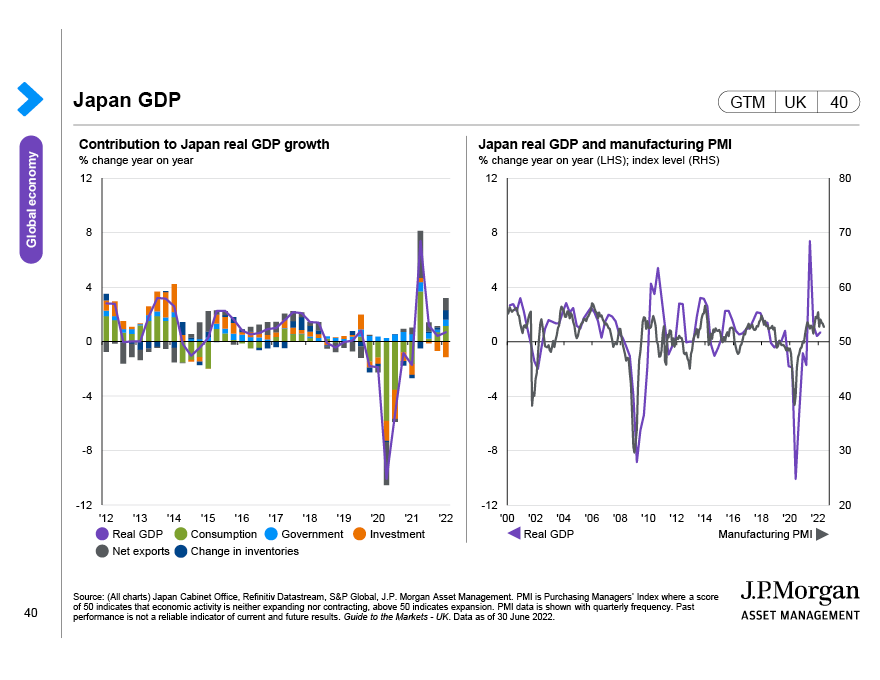 China economic activity by sector