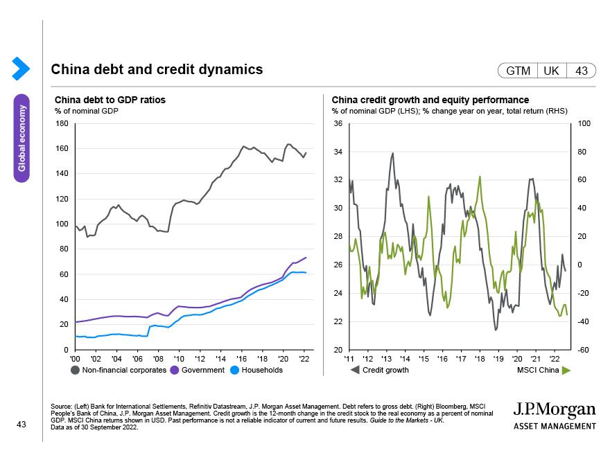 Emerging market structural dynamics