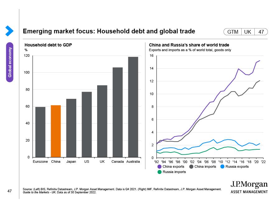Global equity market correlations with Treasury yields