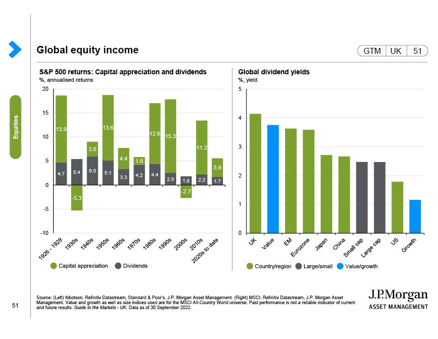 Equity market factors
