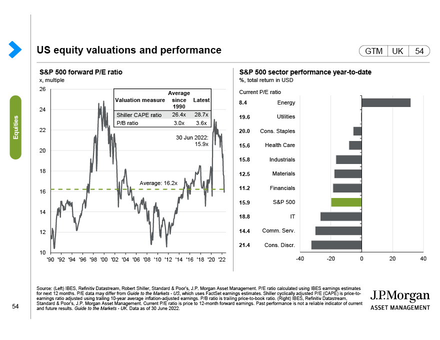 US valuations and subsequent returns