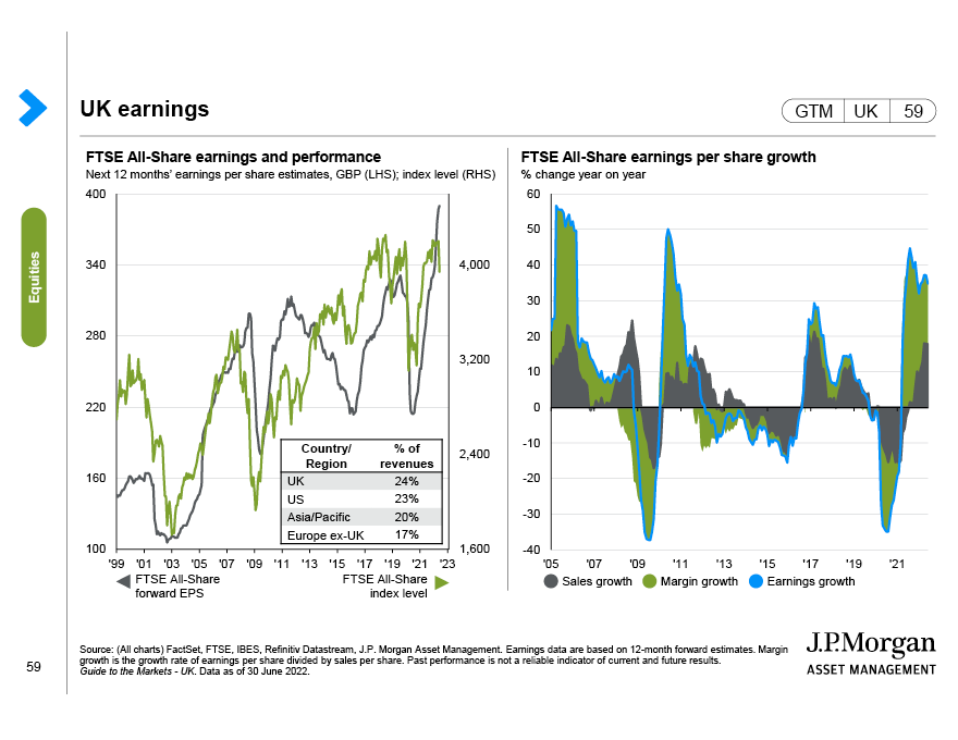 UK equity valuations
