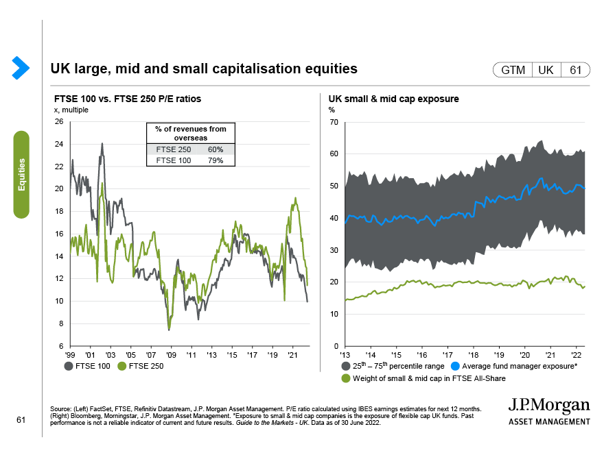 European stocks and currencies