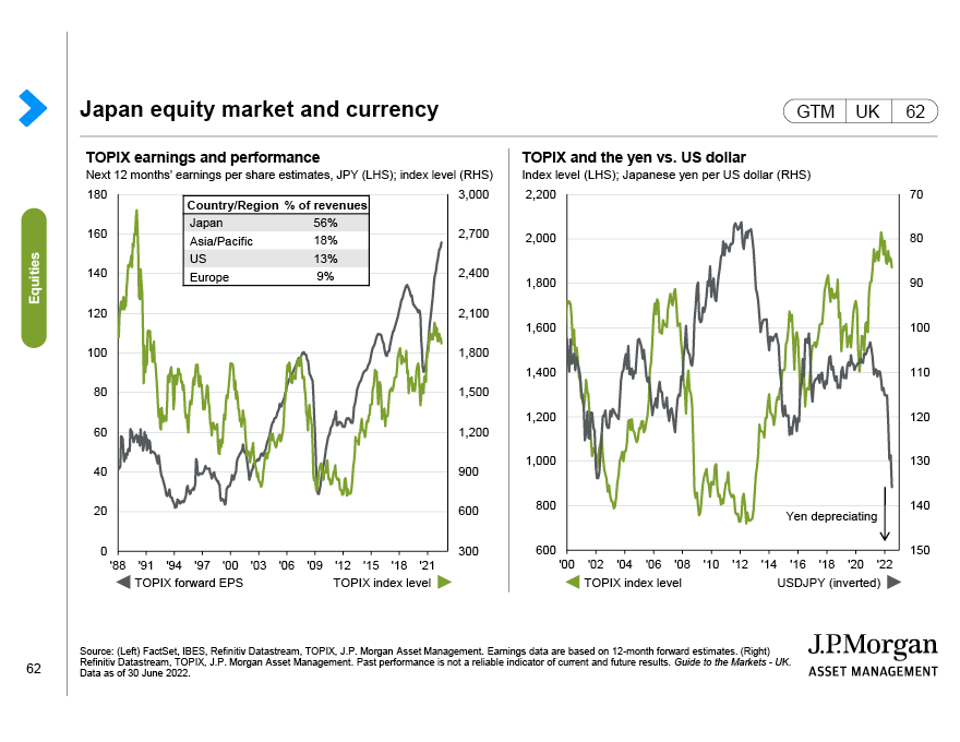 Japan equity market and currency