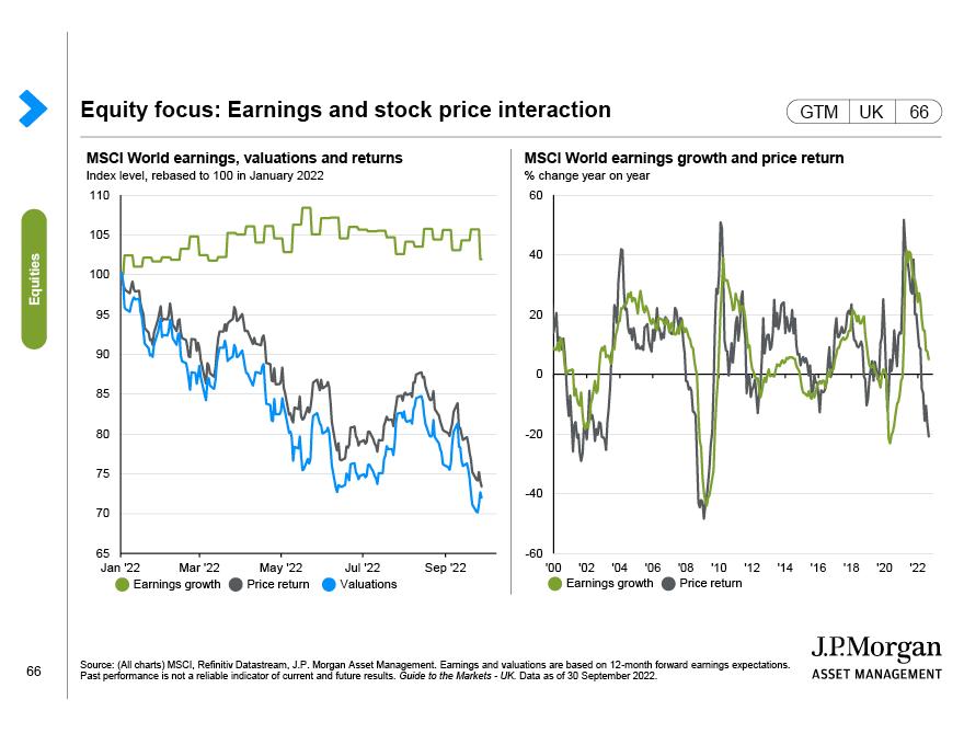 World stock market returns