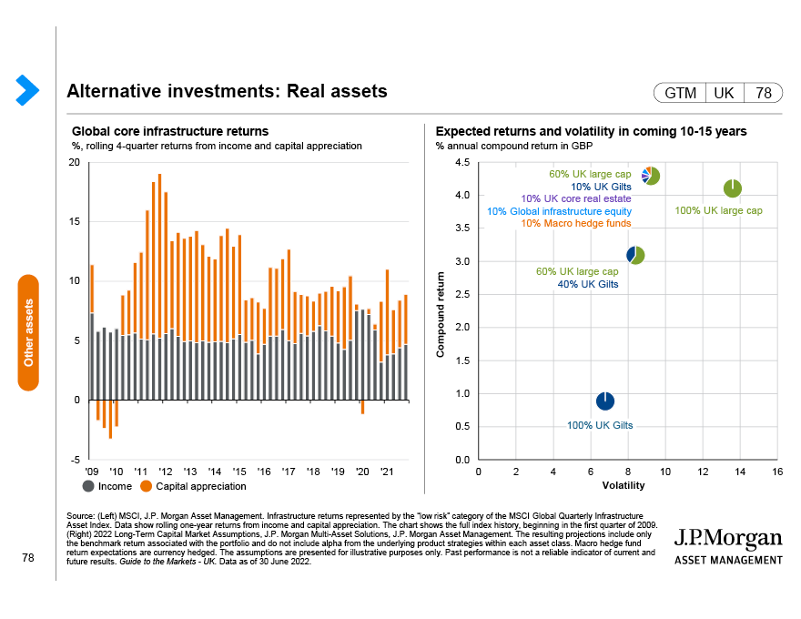 Alternative investments: Real assets