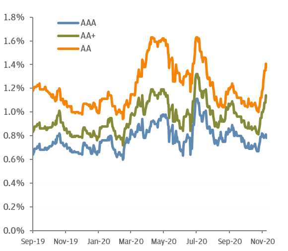 FIGURE 2: 3-YEAR CORPORATE BOND SPREADS RELATIVE TO 3-YEAR GOVERNMENT BONDS YIELDS