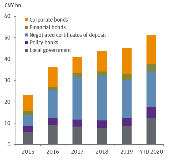 FIGURE 3: CHINESE BOND MARKET'S ANNUAL ISSUANCE